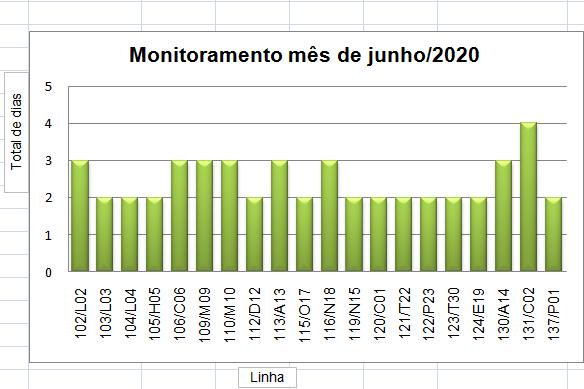 Exemplo de um gráfico de monitoramento do mês de julho de 2020