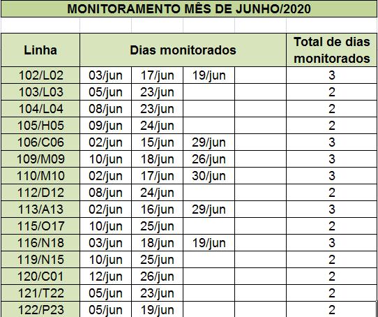 A planilha ilustra o controle de monitoramento da EMDEF onde nas colunas é informada data e mês e total de monitoramento realizados em uma determinada linha de ônibus