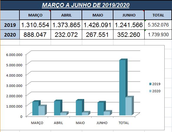 Planilha e gráfico demonstrando a demanda no mês de junho nos anos de 2019 e 2020
